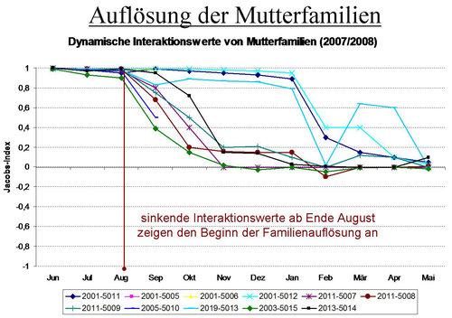 Grafik Aufloesung Mutterfamilien